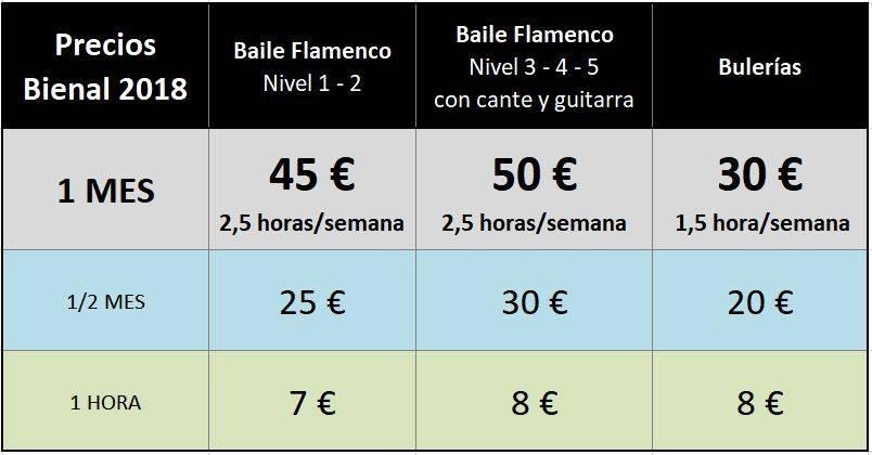 Precios Bienal Flamenco 2018